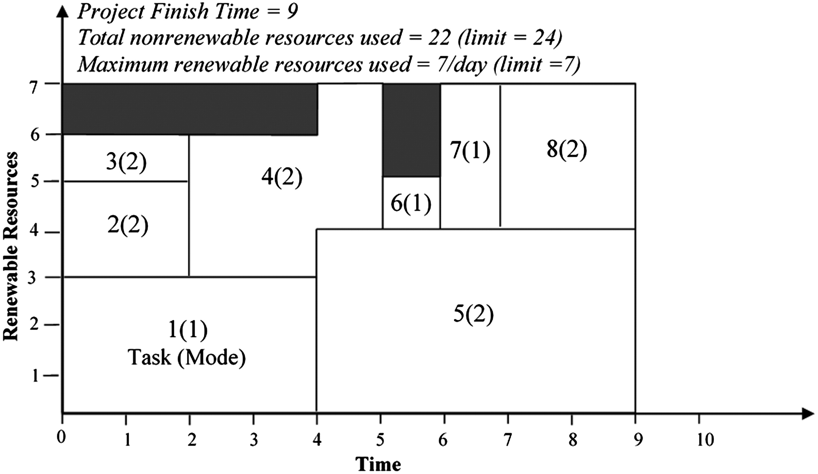 Multimode Resource-Constrained Scheduling and Leveling for