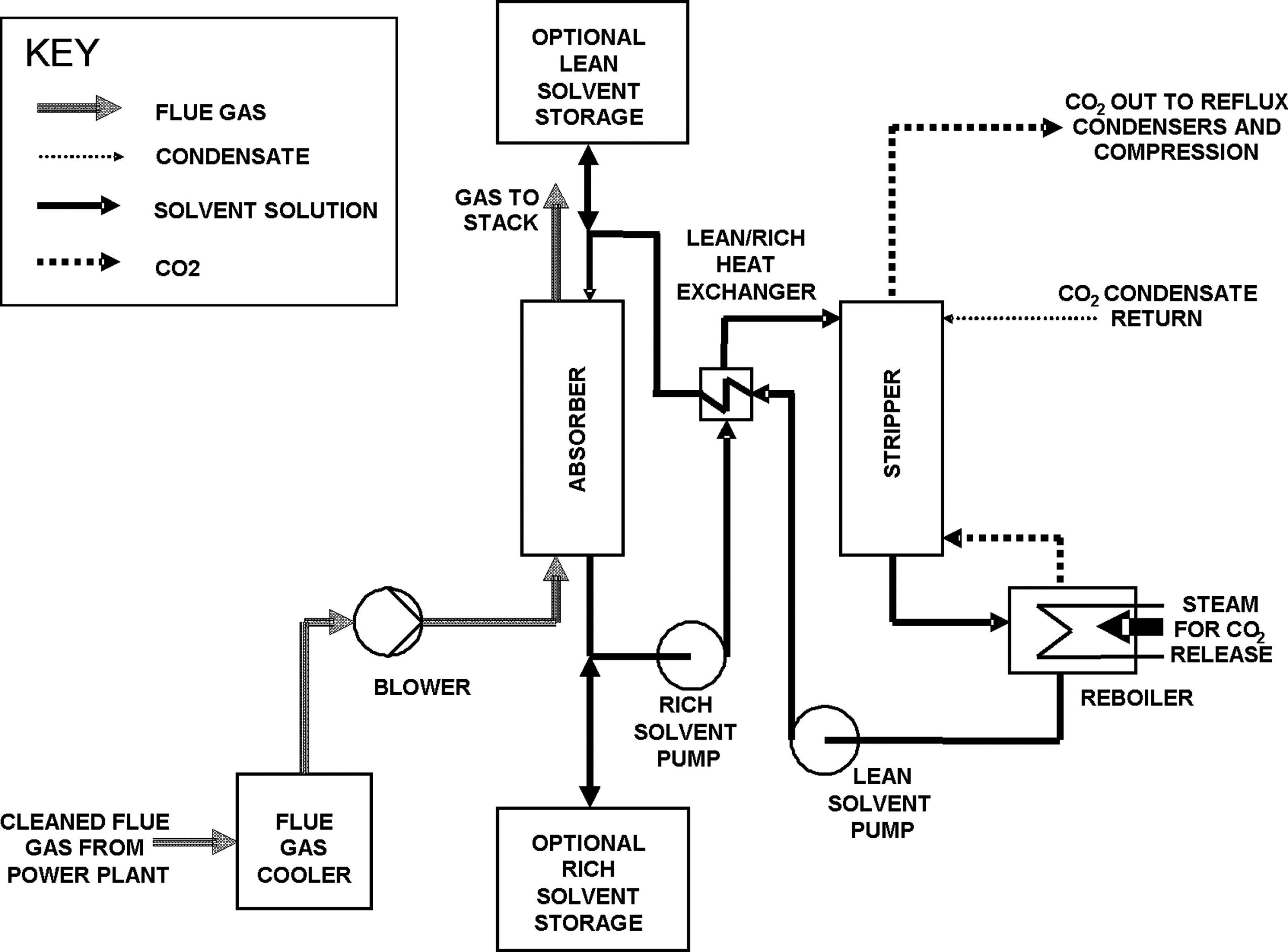 Flexible Operation Of Coal Fired Power Plants With Postcombustion Diagram Plant Capture Carbon Dioxide Journal Environmental Engineering Vol 135 No 6