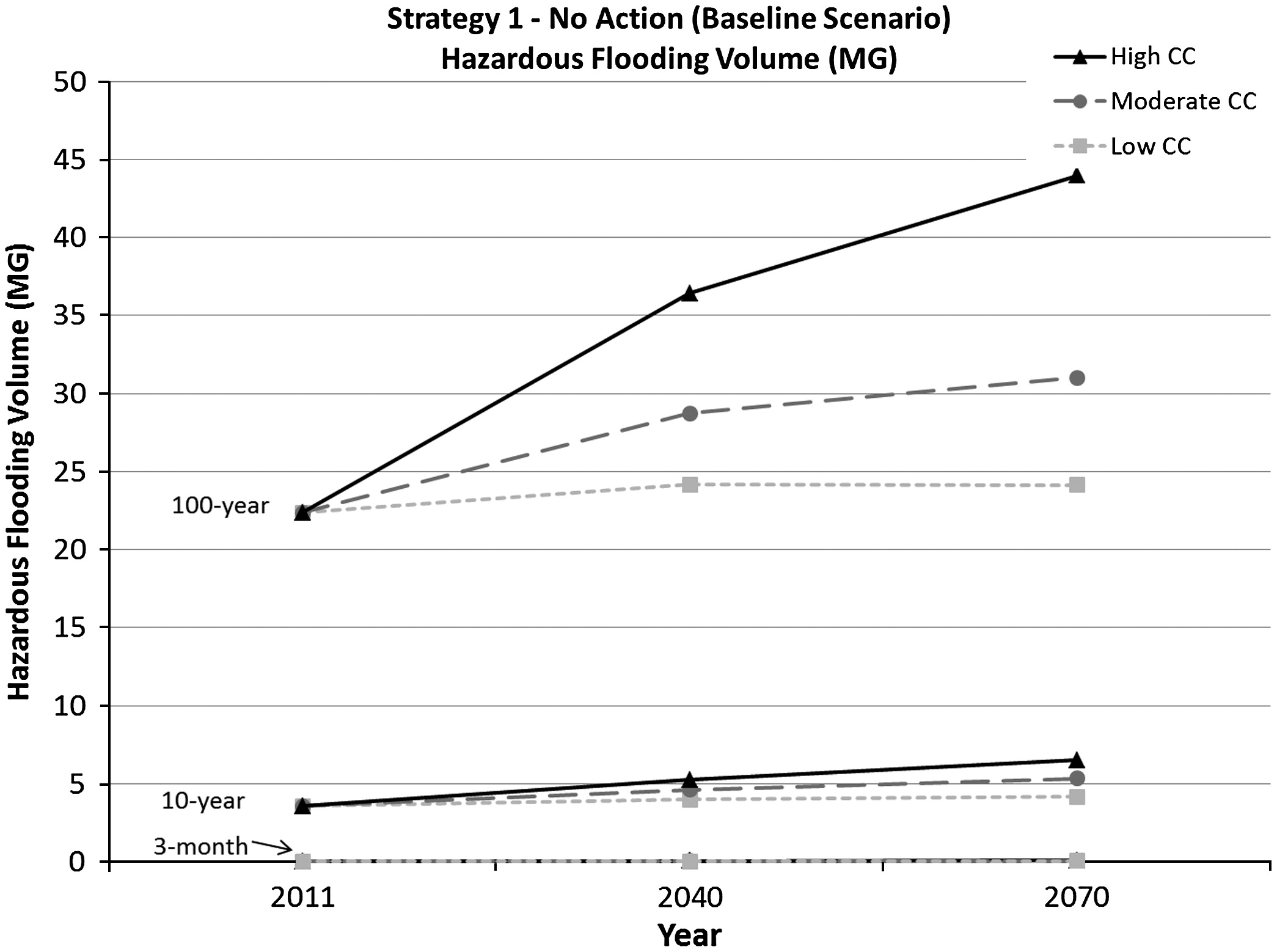 Adapting Urban Infrastructure To Climate Change A Drainage Case