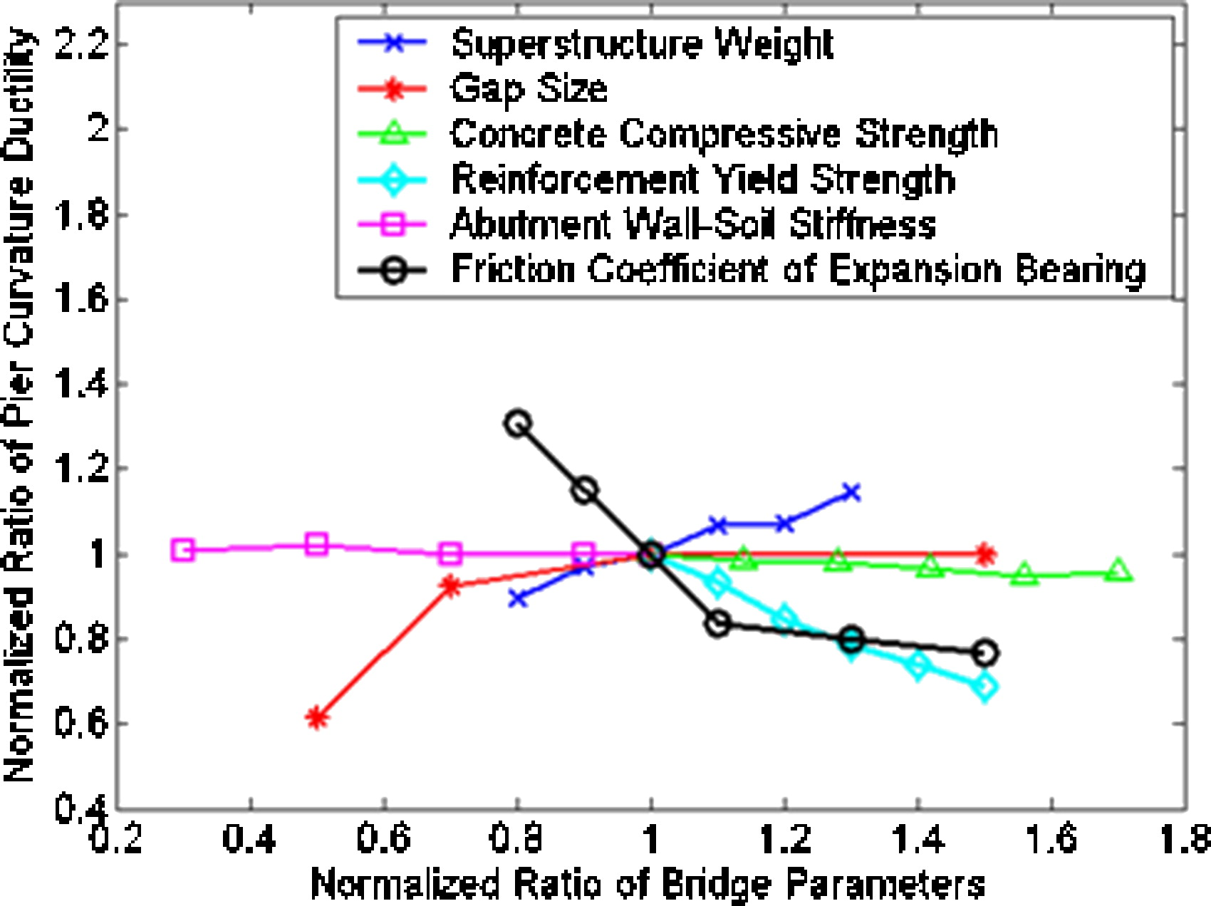 Seismic Fragility Of Continuous Steel Highway Bridges In New York Fig2 Bridged Amplifier 35w 8 State Journal Bridge Engineering Vol 12 No 6