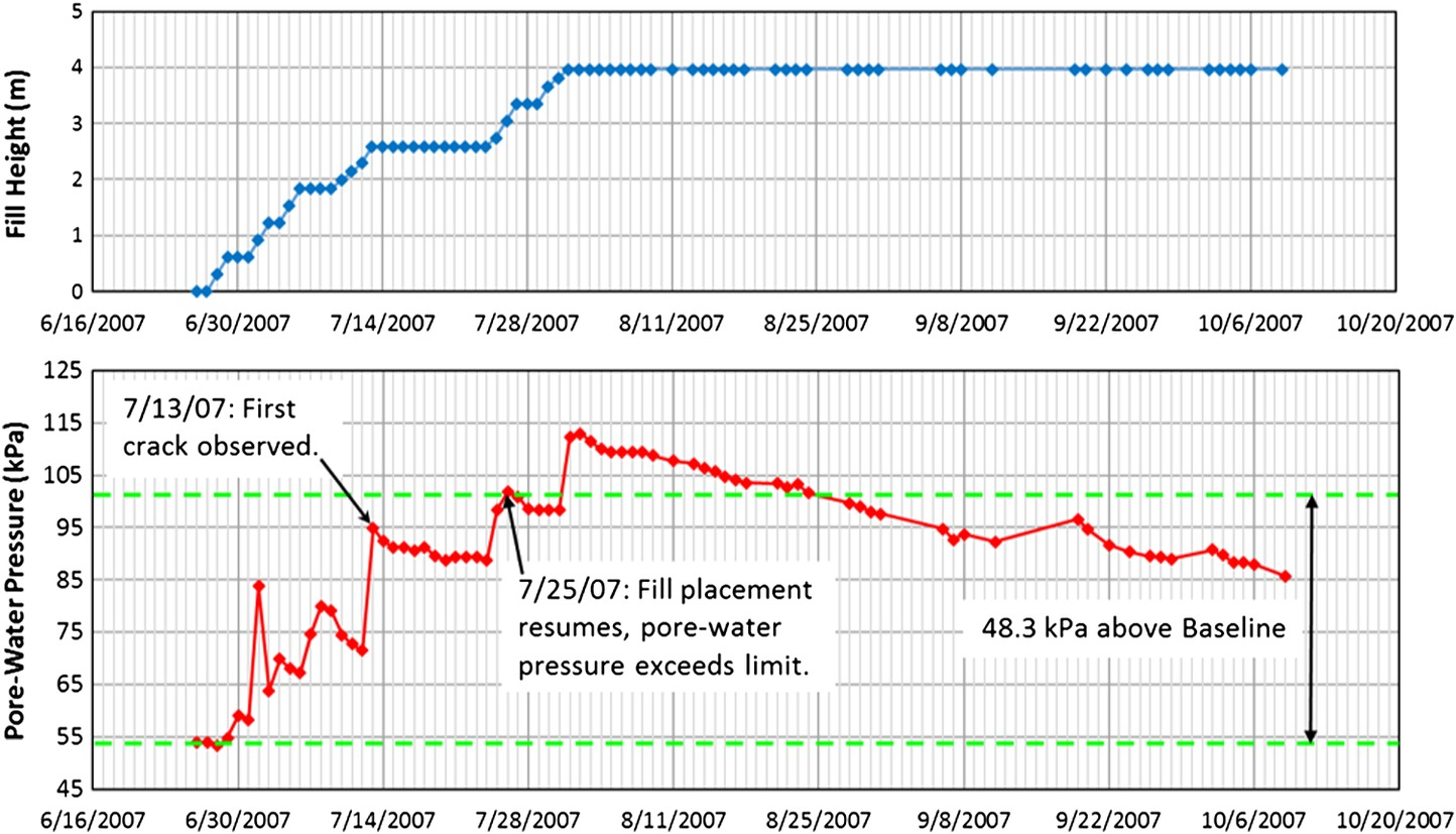 Case Study: Vertical Drain and Stability Analyses for a