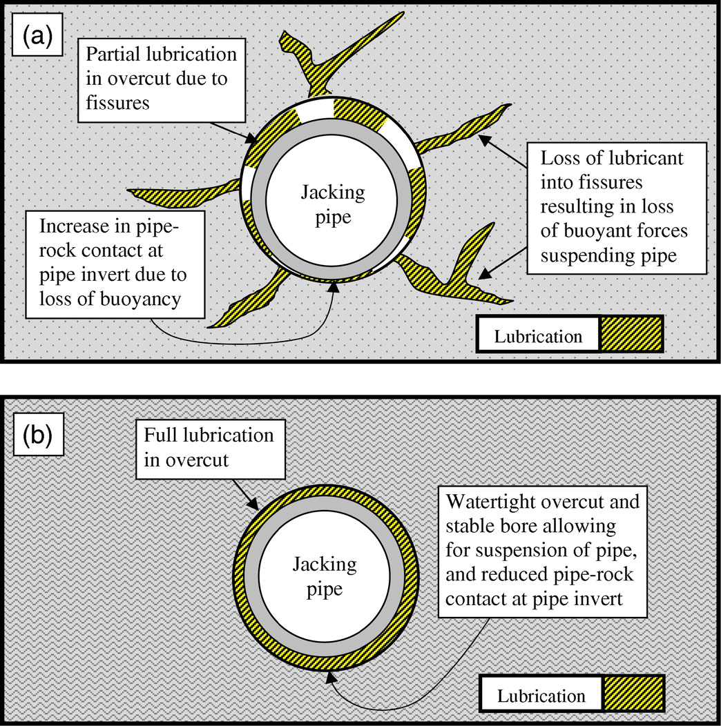 Evaluation of Pipe-Jacking Forces Based on Direct Shear Testing of ...