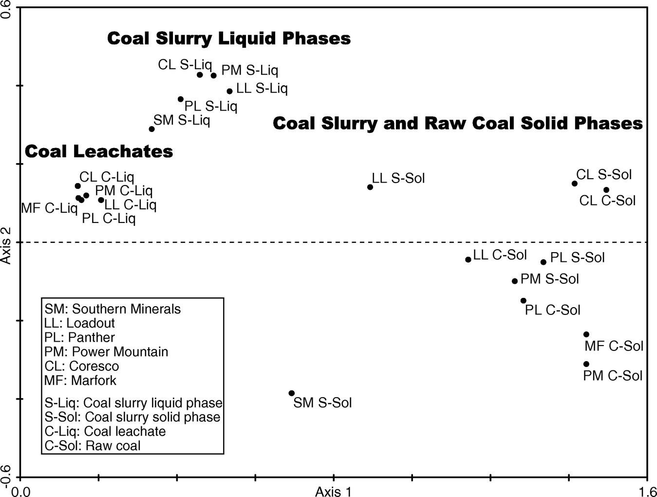 Environmental Contaminants in Coal Slurry Intended for