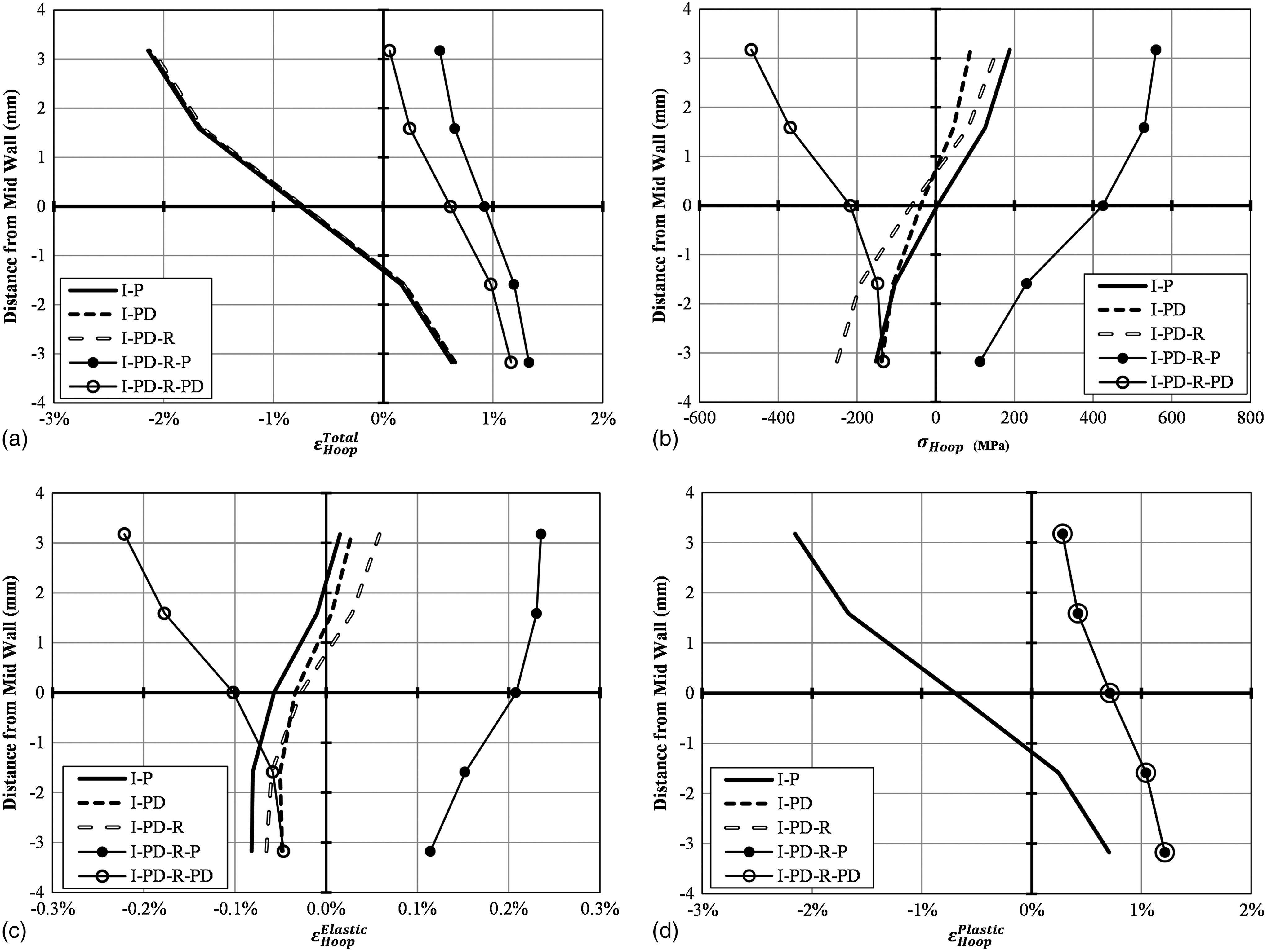 Effects of Loading Sequences on Remaining Life of Plain