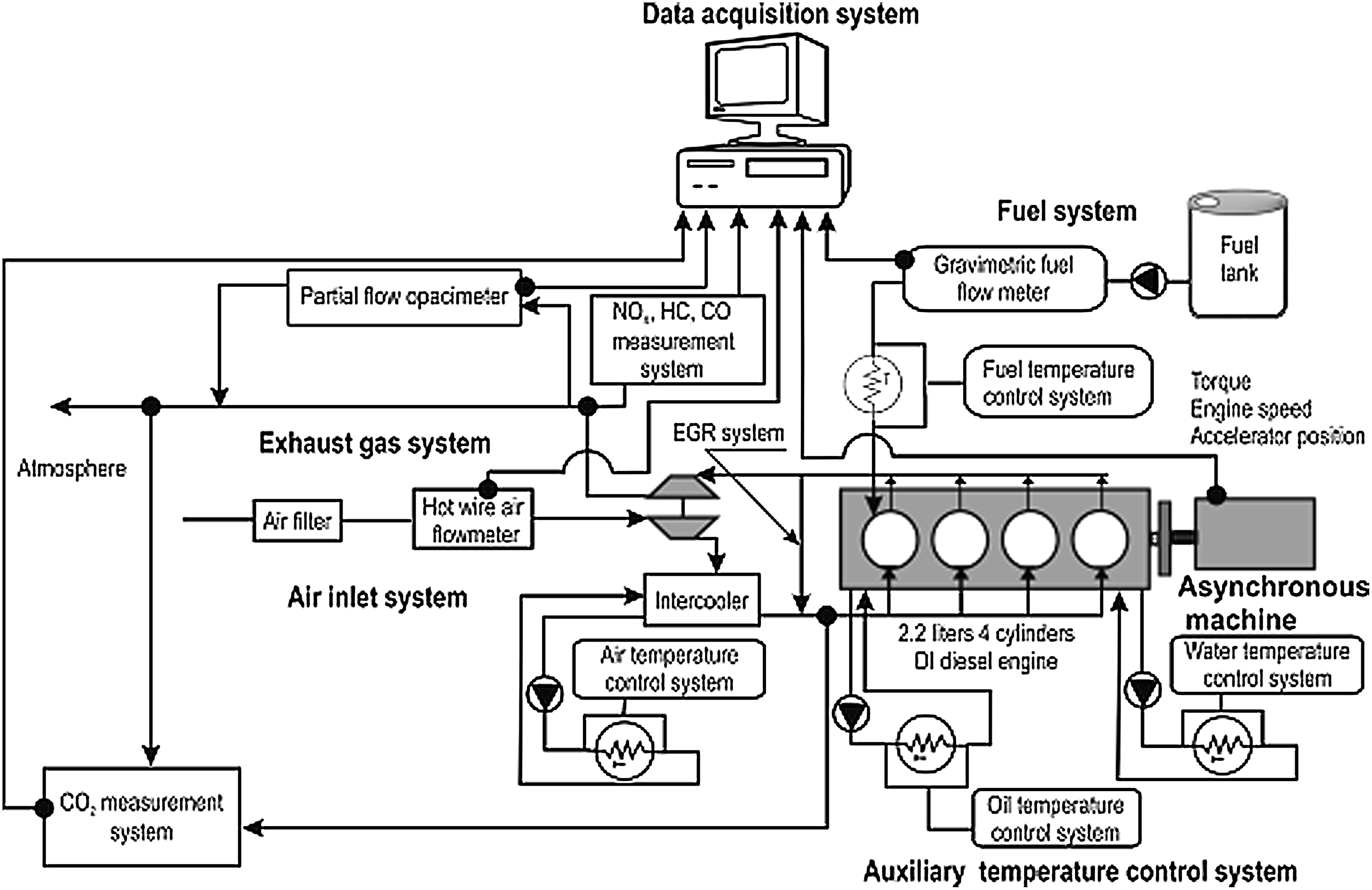 Pollutant Emissions from Starting a Common Rail Diesel Engine Fueled