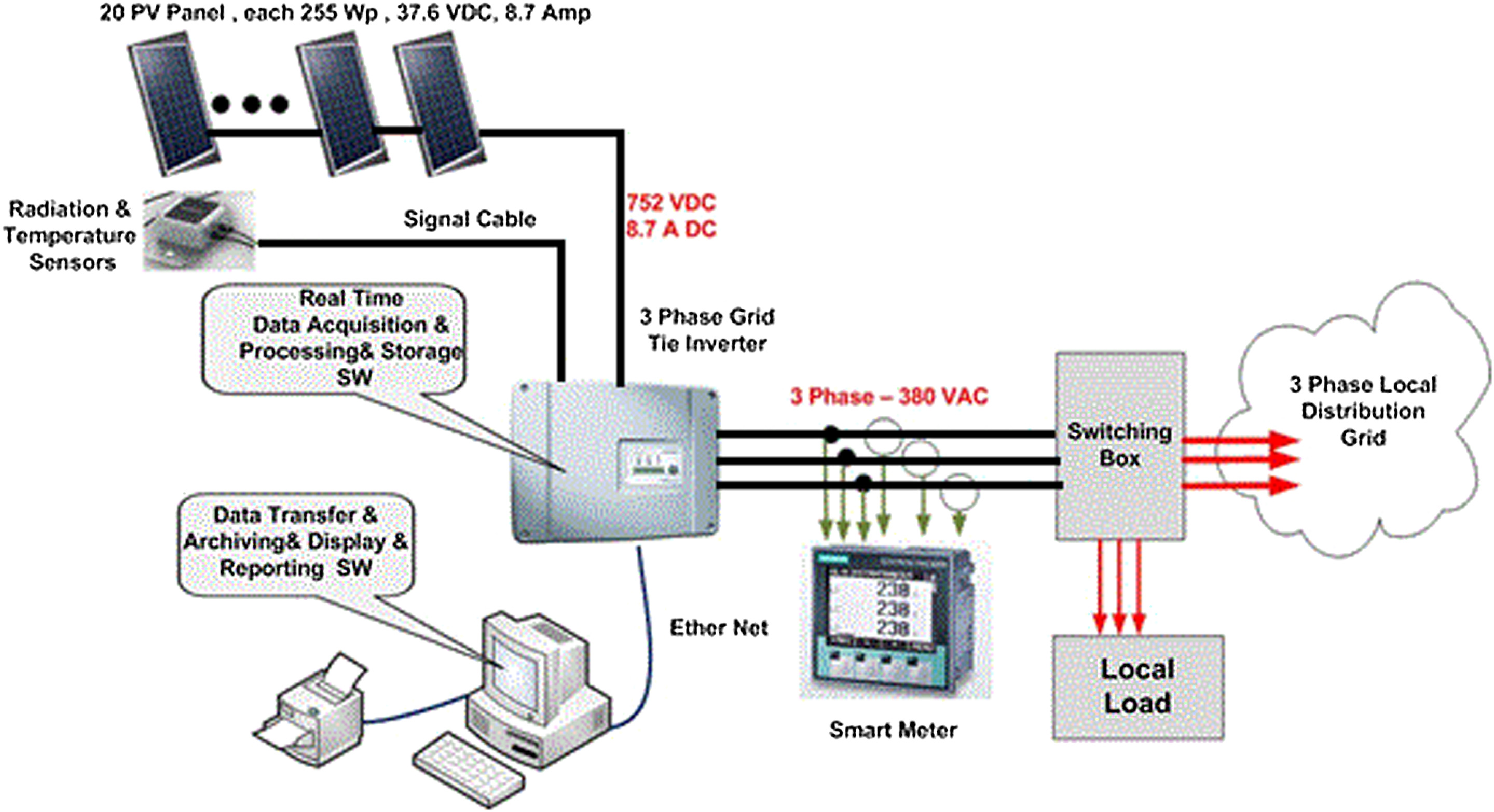 Photovoltaic Energy System Performance Investigation: Case