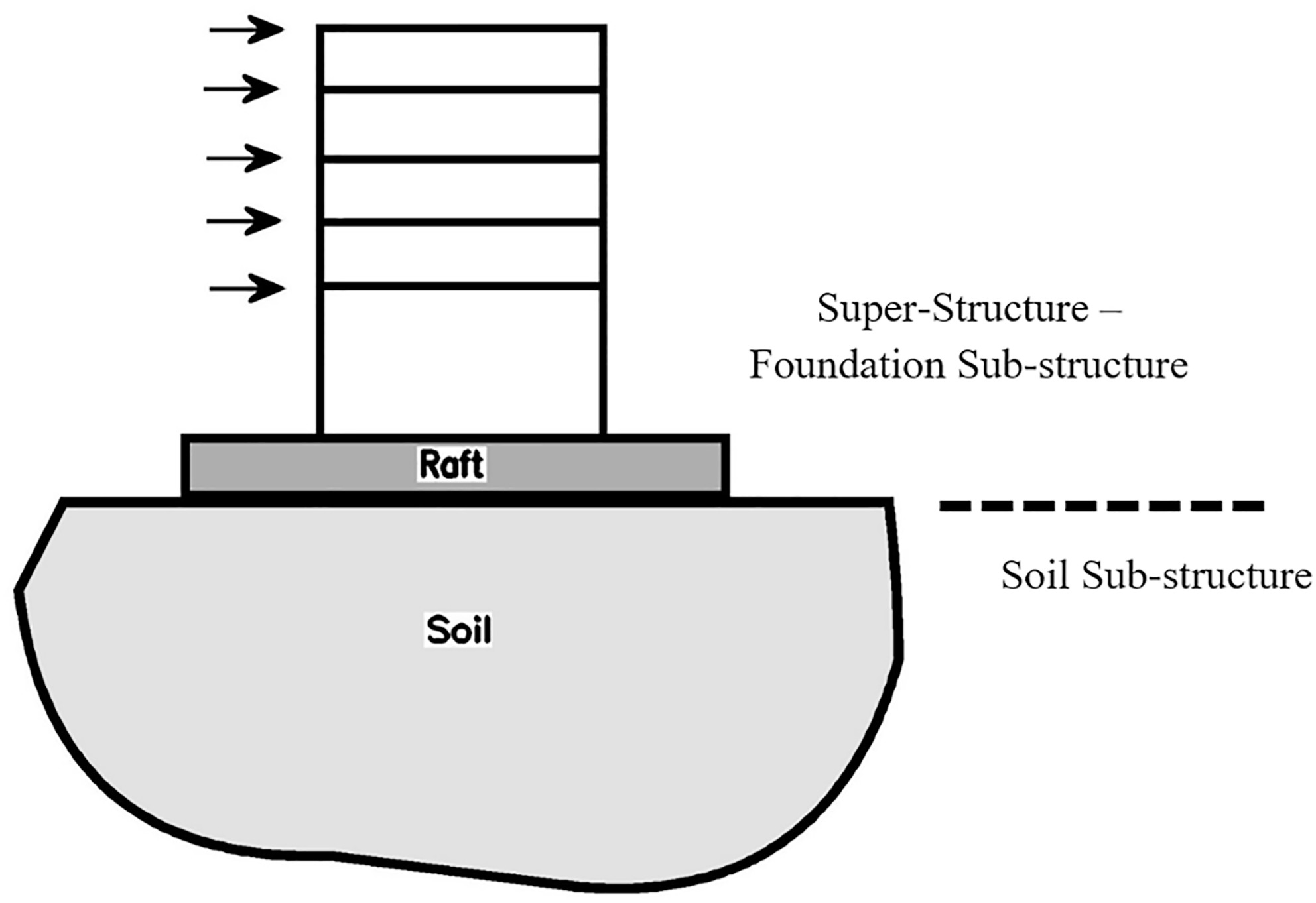 Efficient Preconditioned Soil–Foundation–Structure Interaction