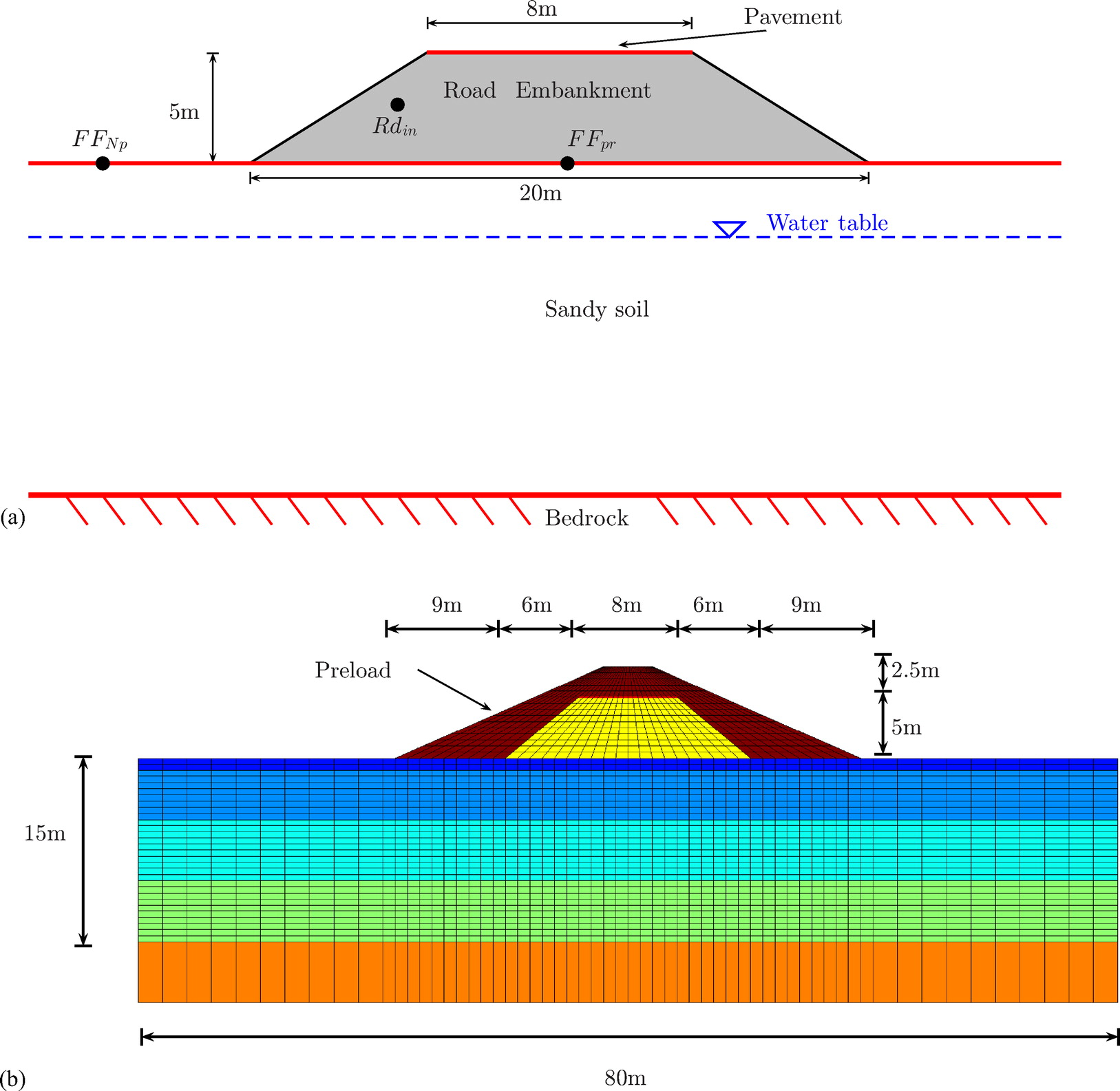 Numerical Evaluation Of Earthquake Settlements Of Road Embankments