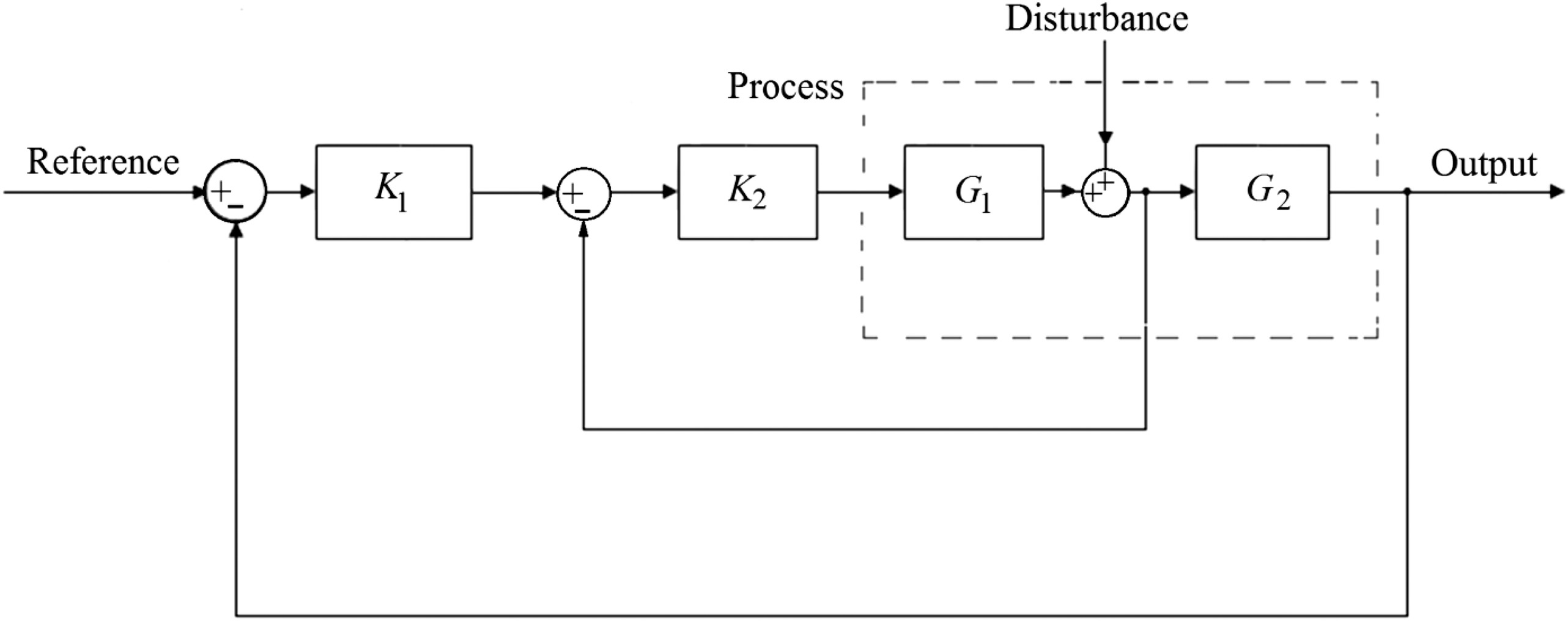 Designing a Cascade-Control Structure Using Fractional-Order ...