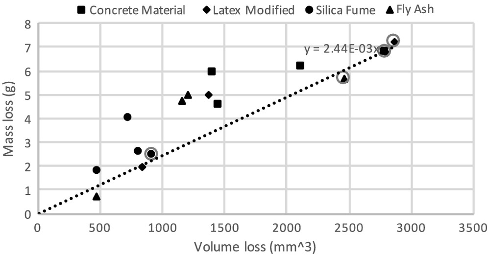 Measurement of Abrasion on Concrete Surfaces with 3D