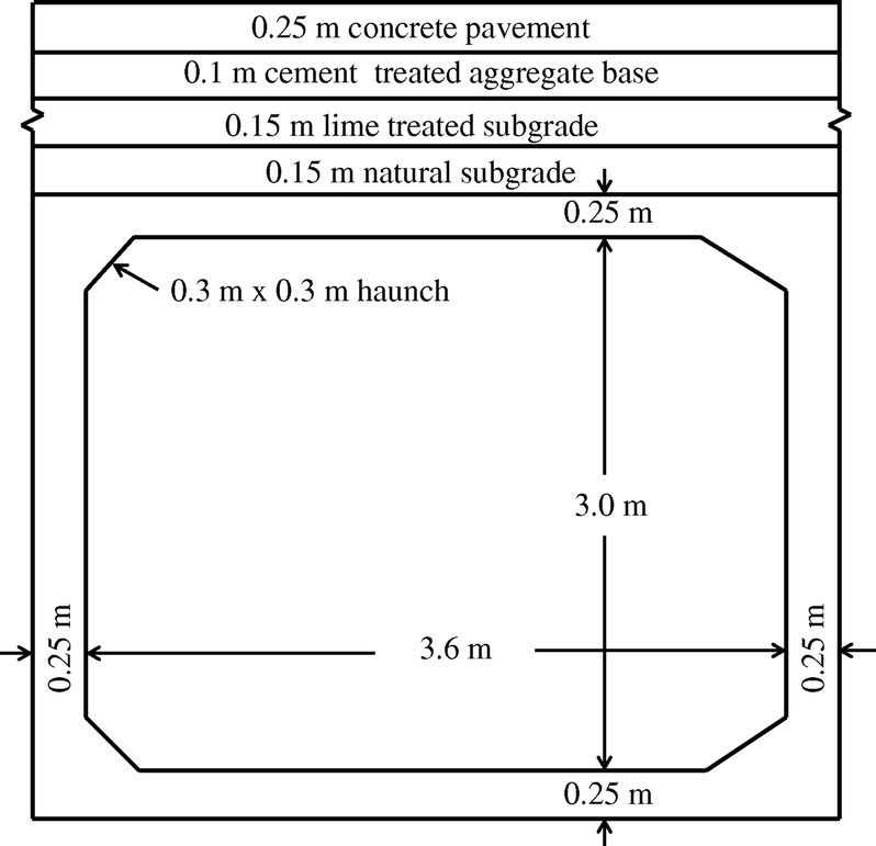 Structural Response of a Low-Fill Box Culvert under Static