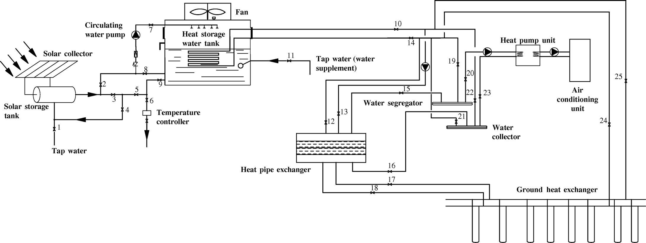 Design And Experimental Testing Of A Ground Source Heat Pump System Wiring Diagram Based On Energy Saving Solar Collector Journal Engineering Vol 142 No 3