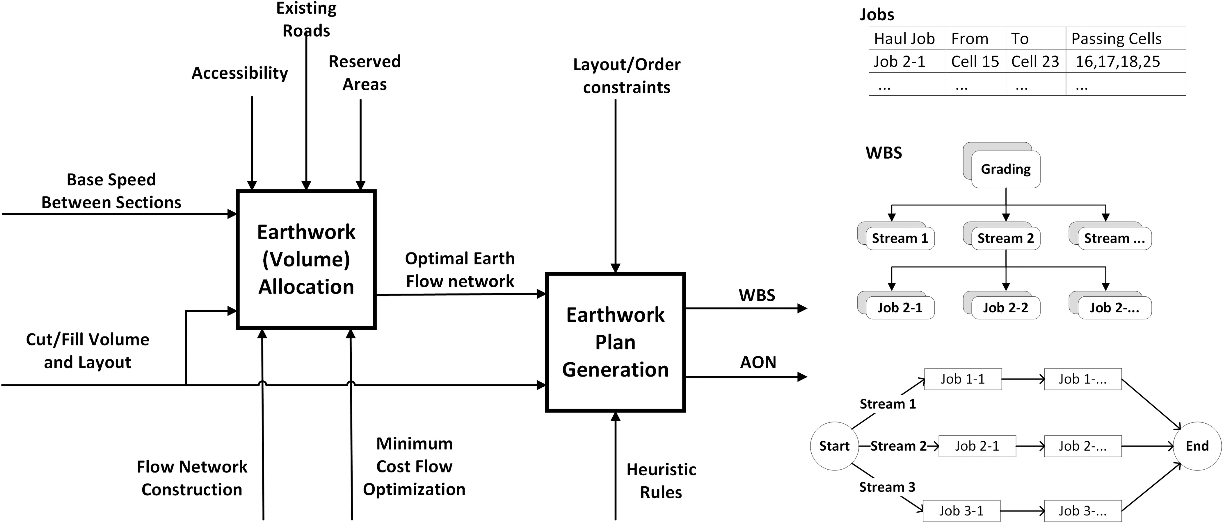 automated generation of work breakdown structure and project network model for earthworks project planning a flow network based optimization approach