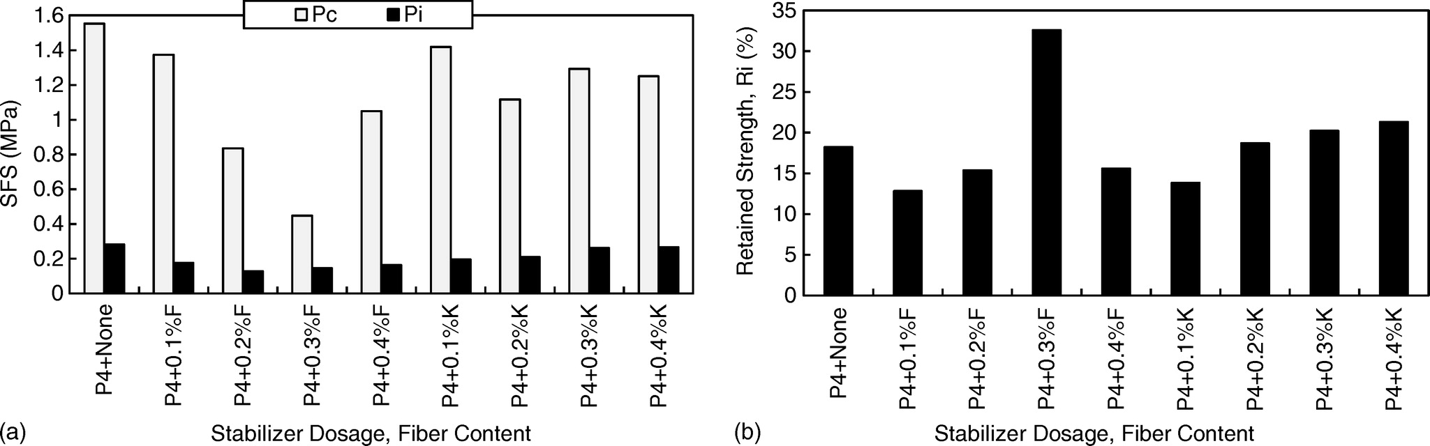 Effect of Fiber Inclusions on Flexural Strength of Soils
