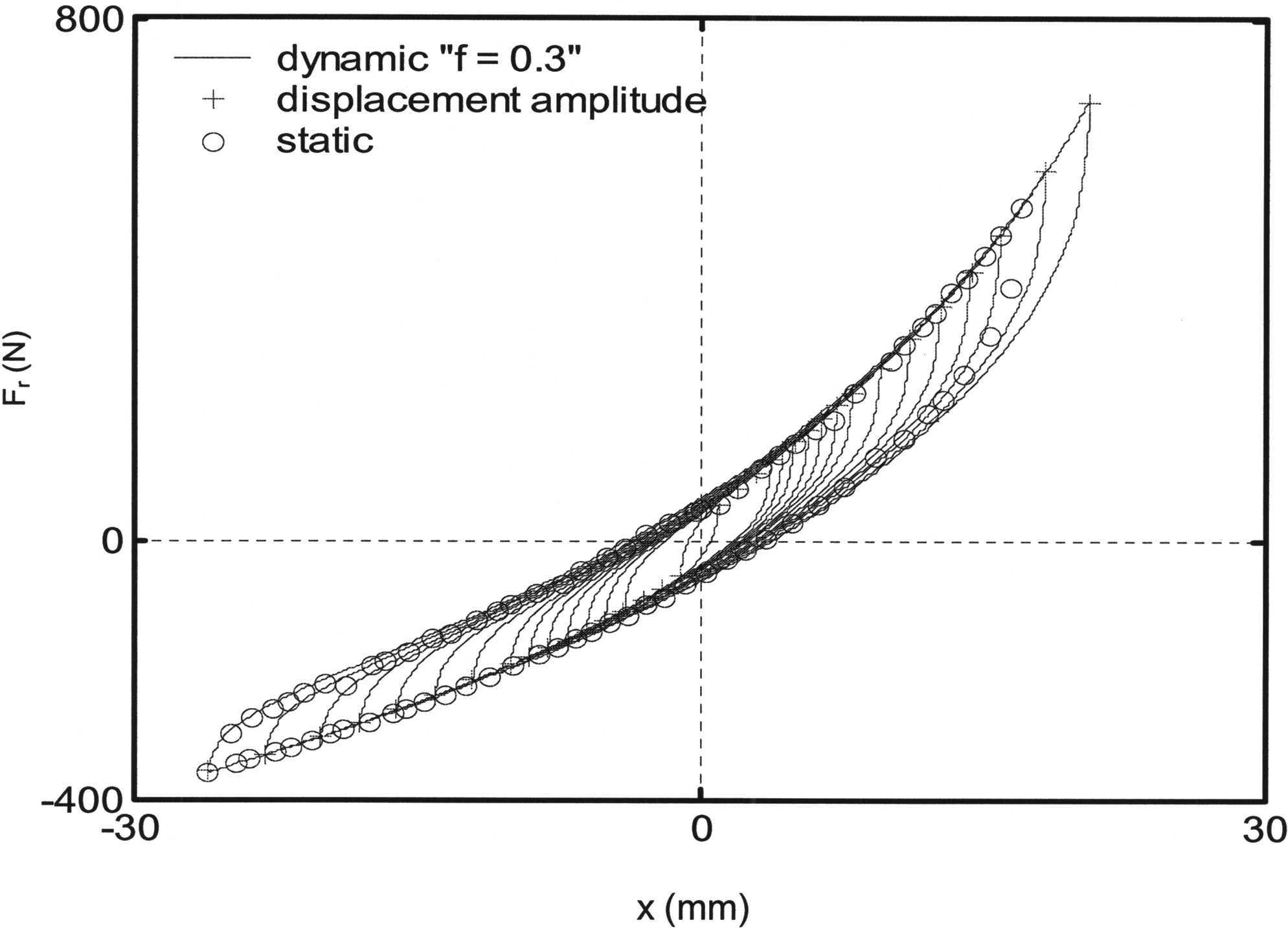 Model for the Force–Displacement Relationship of Wire Rope Springs ...