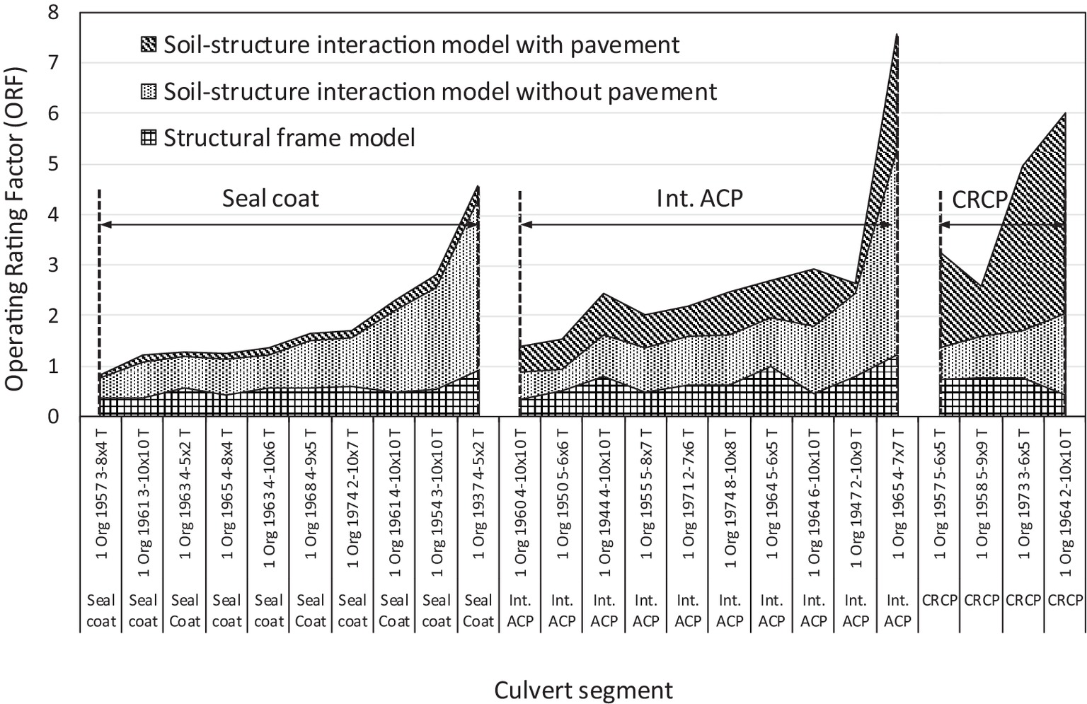 Simplified System-Level Pavement-Stiffness Model for Box Culvert