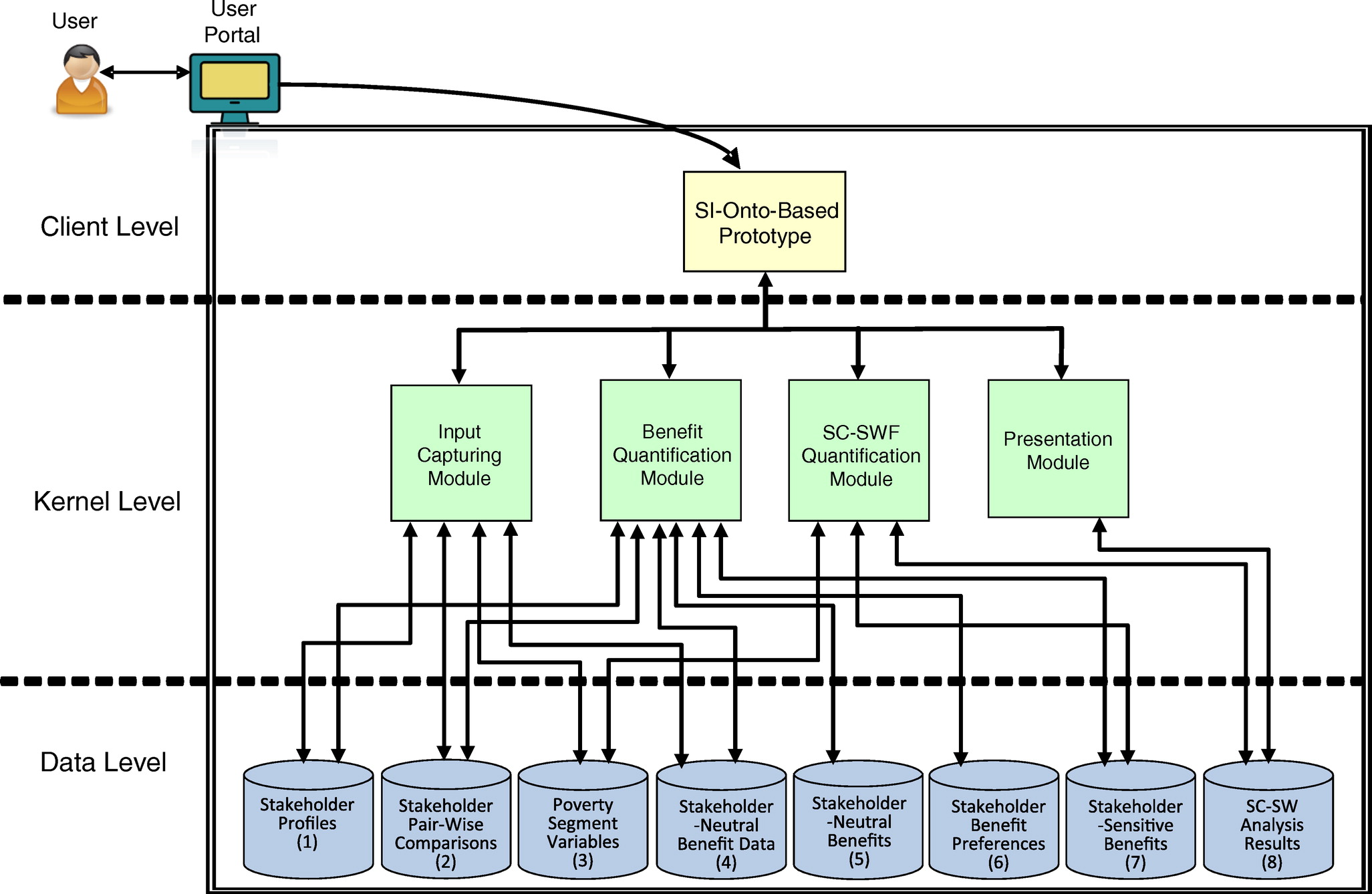 Semantic System for Stakeholder-Conscious Infrastructure Project