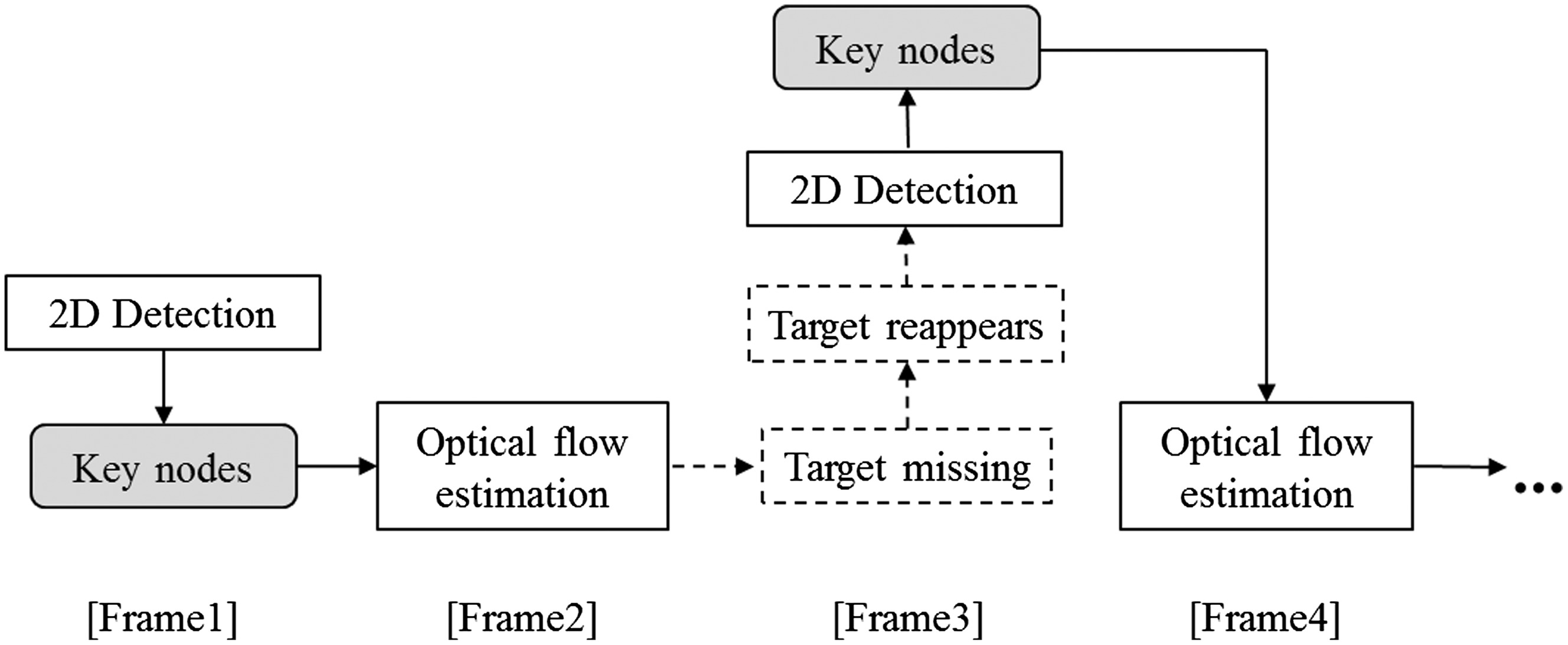 Vision Based Excavator Detection And Tracking Using Hybrid Kinematic Volvo A25c Wiring Diagram Shapes Key Nodes Journal Of Computing In Civil Engineering Vol 31 No 1