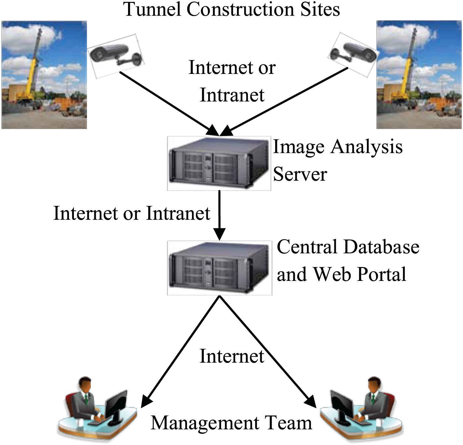 Automated Real Time Monitoring System To Measure Shift Production Of Besides Direct Access Work Diagram On Network With Intranet Tunnel Construction Projects Journal Computing In Civil Engineering Vol 27 No 1