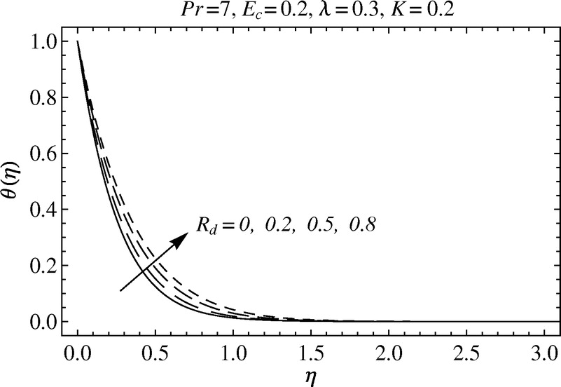 Effects of Thermal Radiation on the Stagnation-Point Flow of