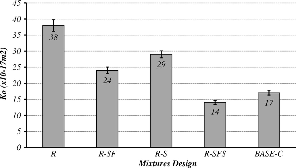 Performance Evaluation of Different Repair Concretes Proposed for an