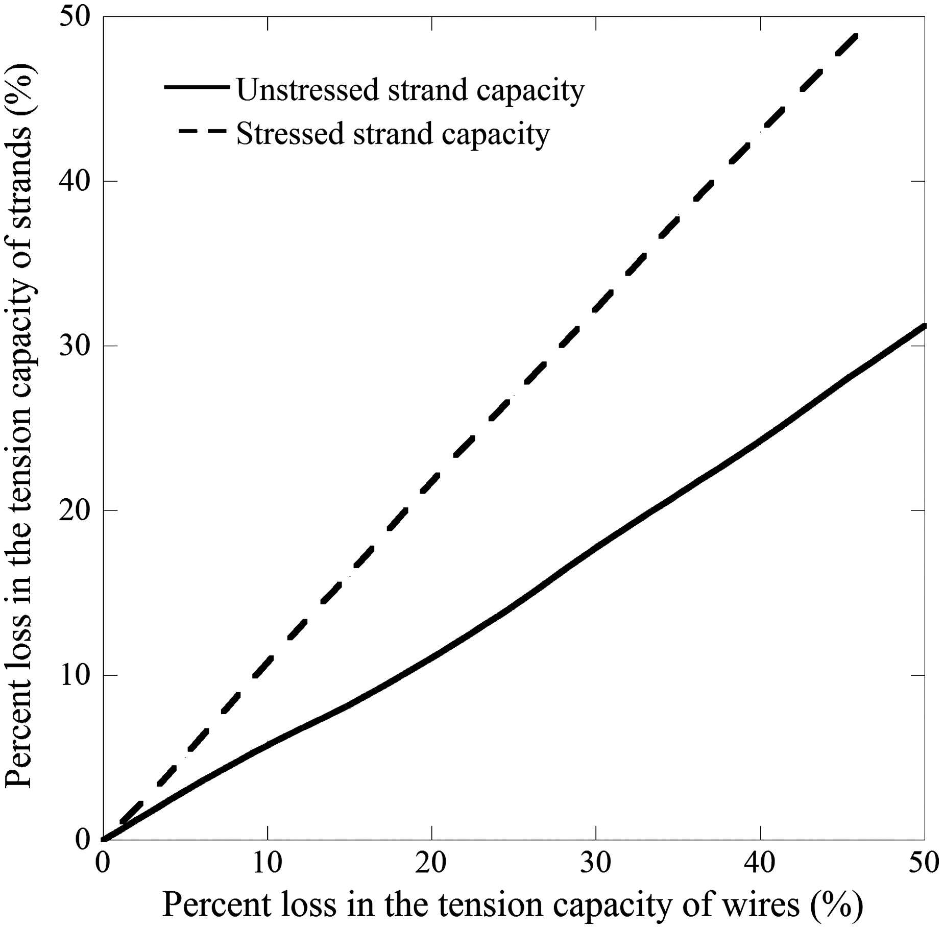 Predicting Residual Tensile Strength of Seven-Wire Strands Using That of Single  Wires Exposed to Chloride Environments   Journal of Materials in Civil ...