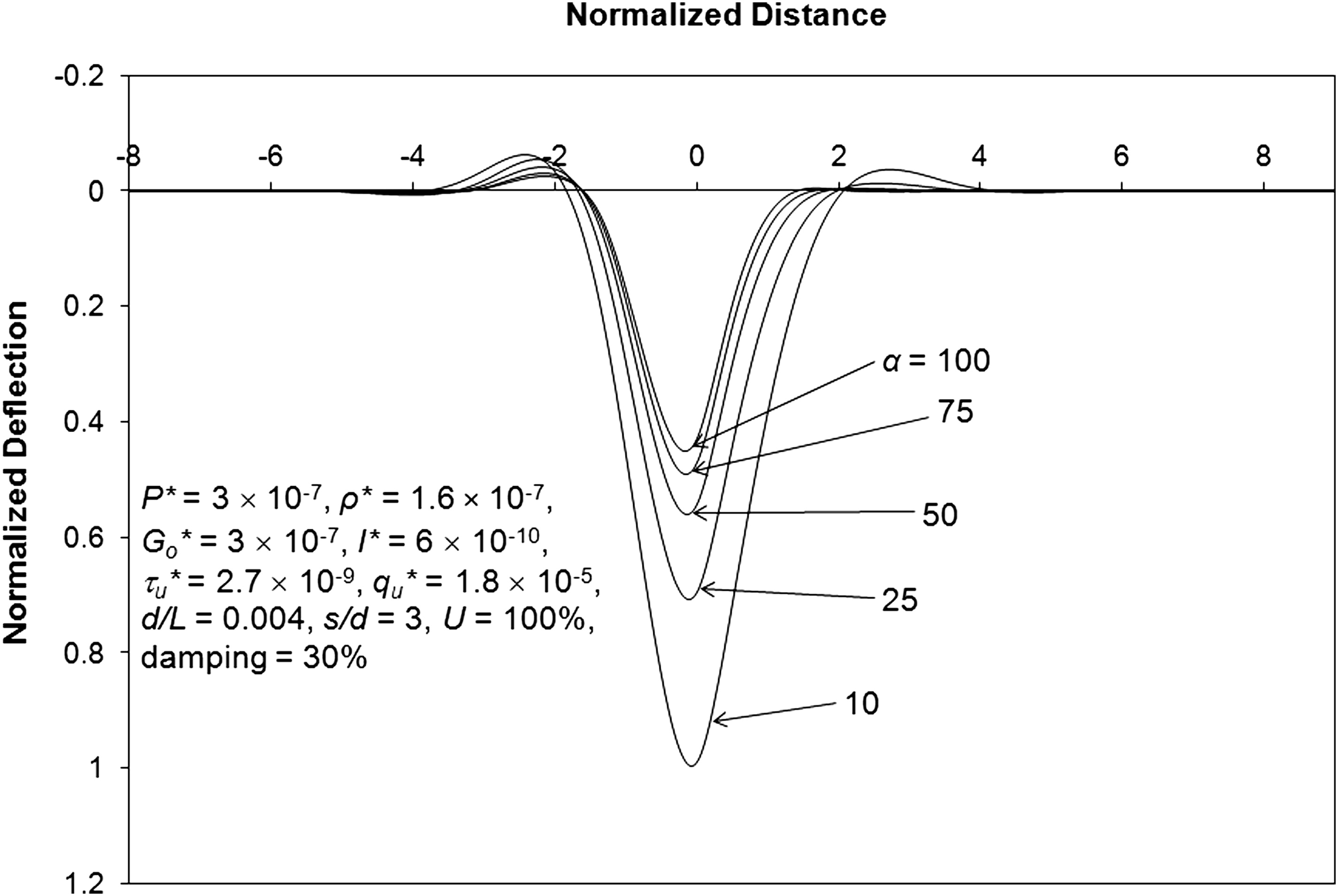 Response Of Infinite Beams On Geosynthetic Reinforced Granular Bed Beam Deflection Diagram Over Soft Soil With Stone Columns Under Moving Loads International Journal