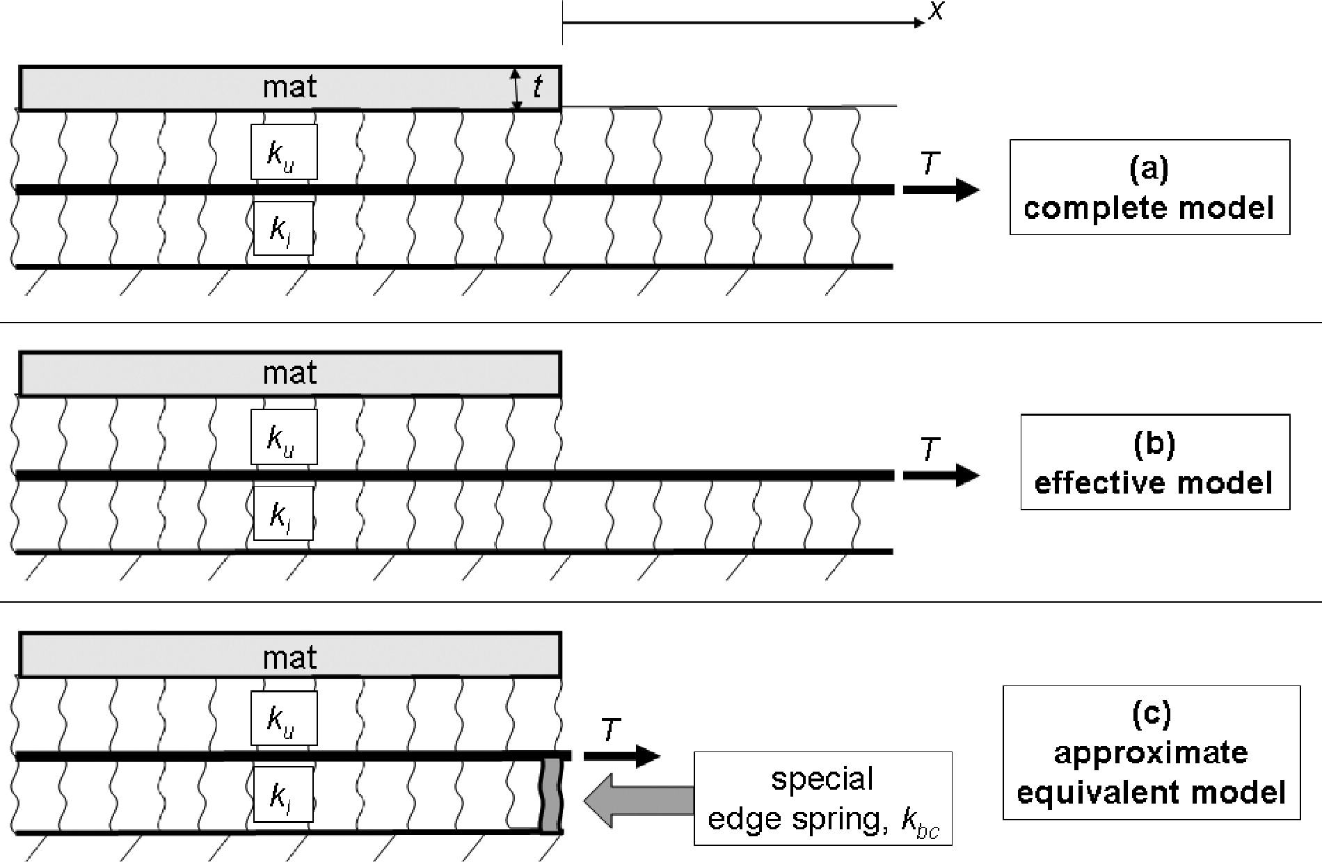 Practical Subgrade Model for Improved Soil-Structure Interaction