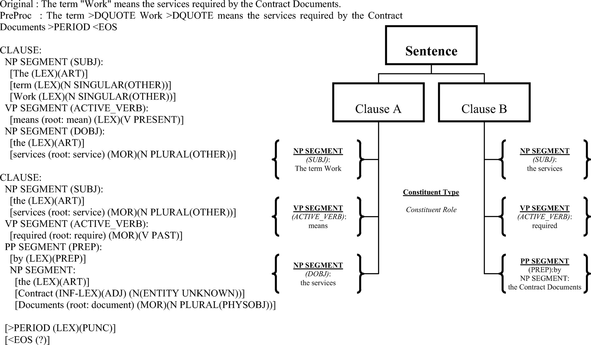 Concept Relation Extraction from Construction Documents