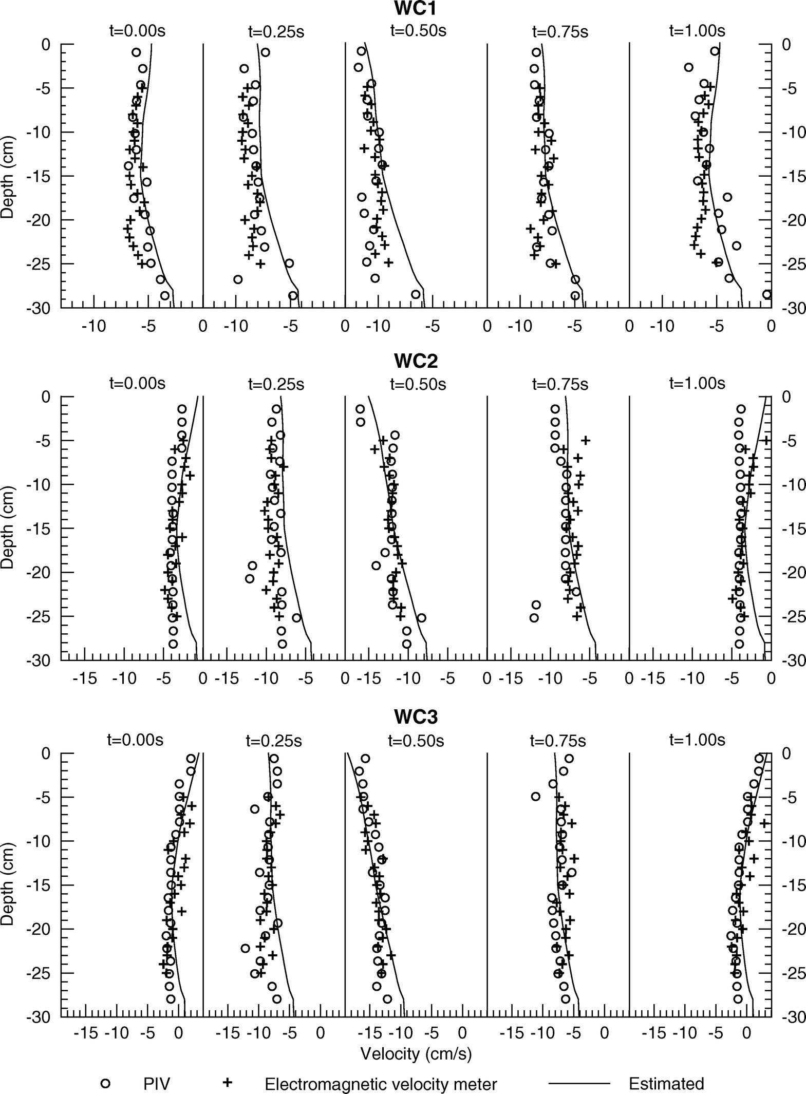 Coupled piv and ptv measurements of particle velocities and coupled piv and ptv measurements of particle velocities and trajectories for surface waves following a steady current journal of waterway port coastal biocorpaavc Image collections