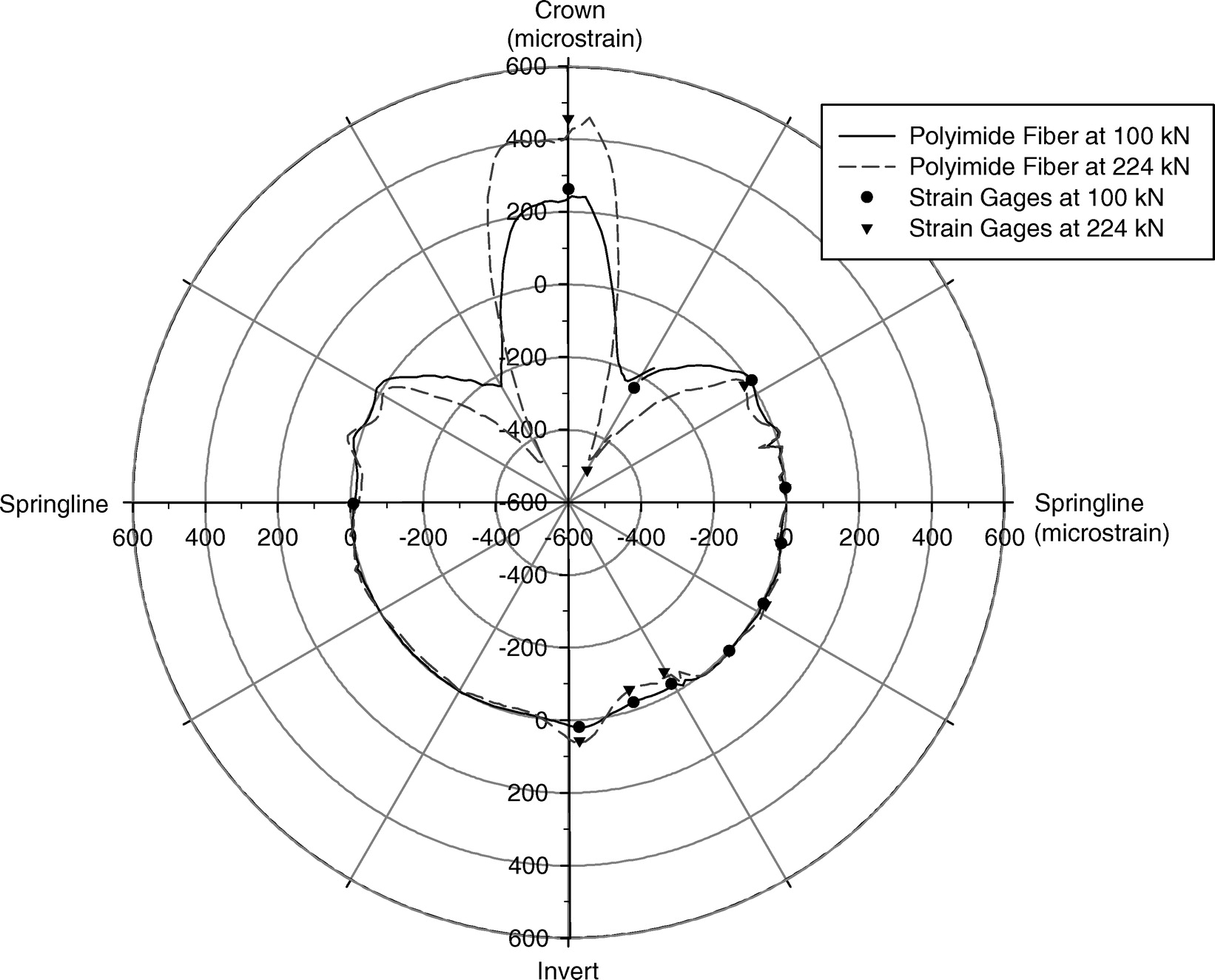 Distributed Sensing Of Circumferential Strain Using Fiber Optics Case 224 Wiring Diagram During Full Scale Buried Pipe Experiments Journal Pipeline Systems Engineering And