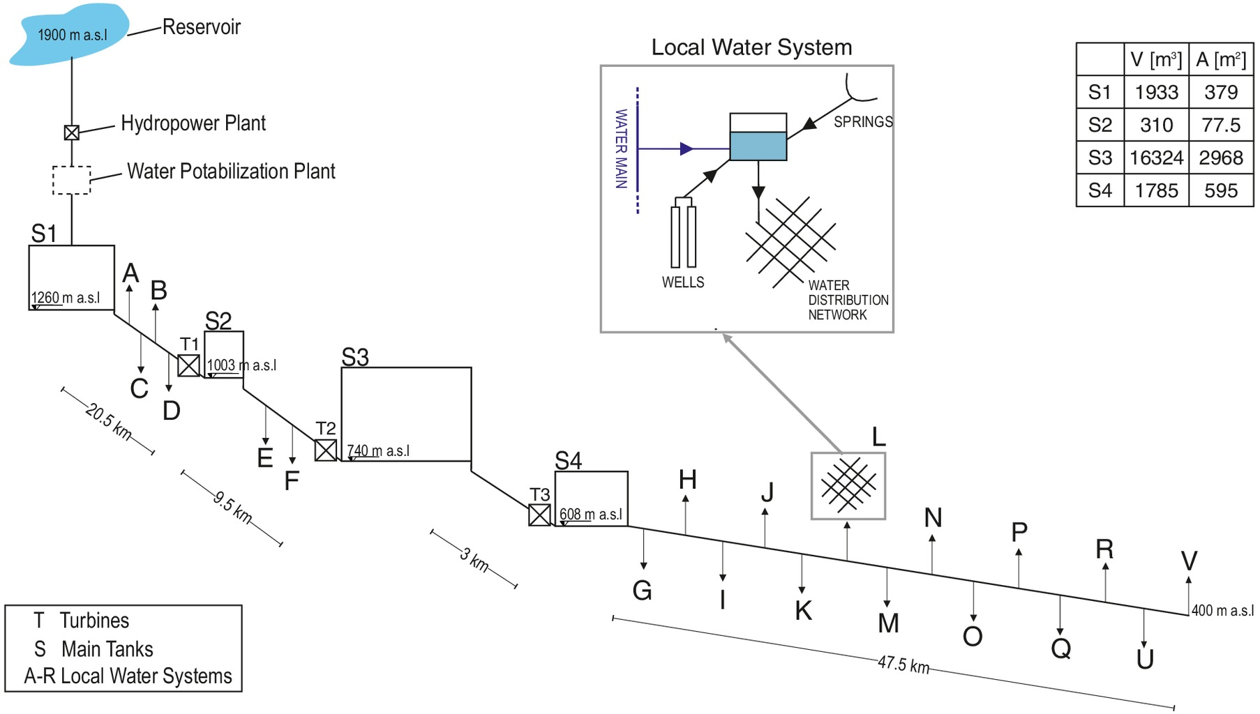 Multipurpose Design Of The Flow Control System A Steep Water Main Supplemental Instruction Learn How To Troubleshoot Plc Circuits Journal Resources Planning And Management Vol 144 No 2