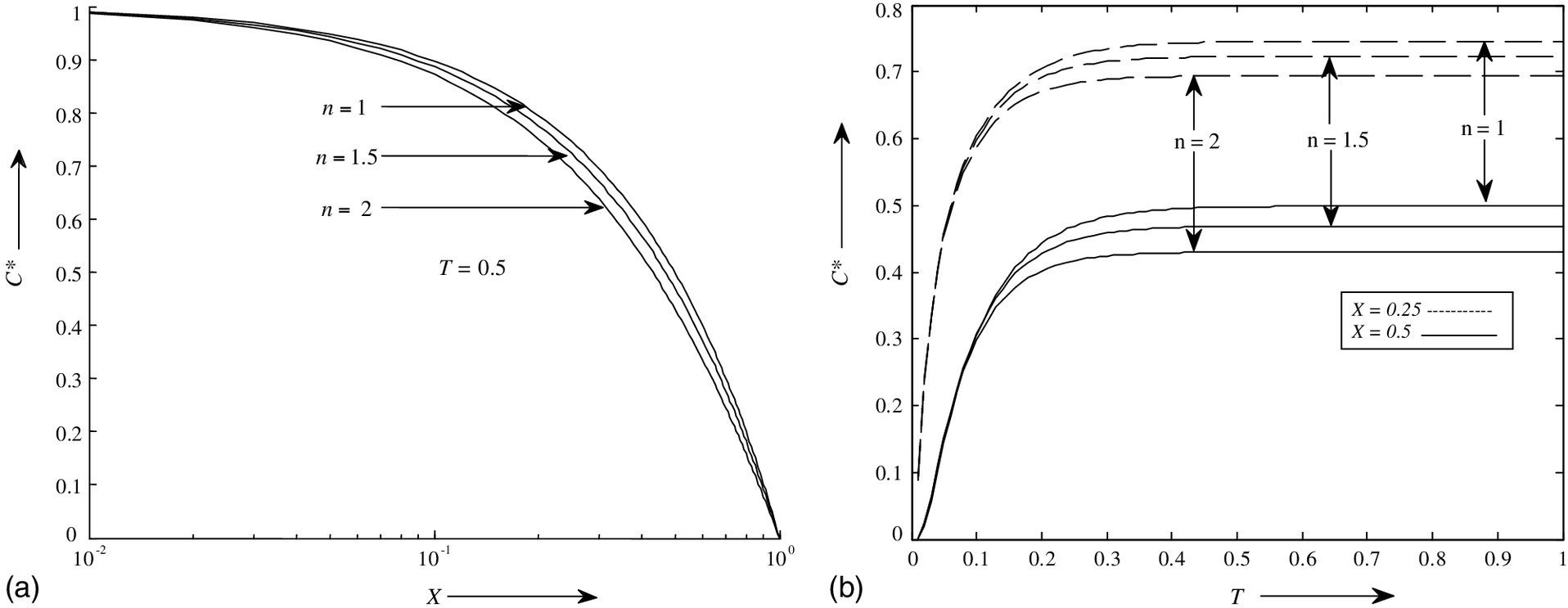 Analytical Solution of Advection-Dispersion Equation with