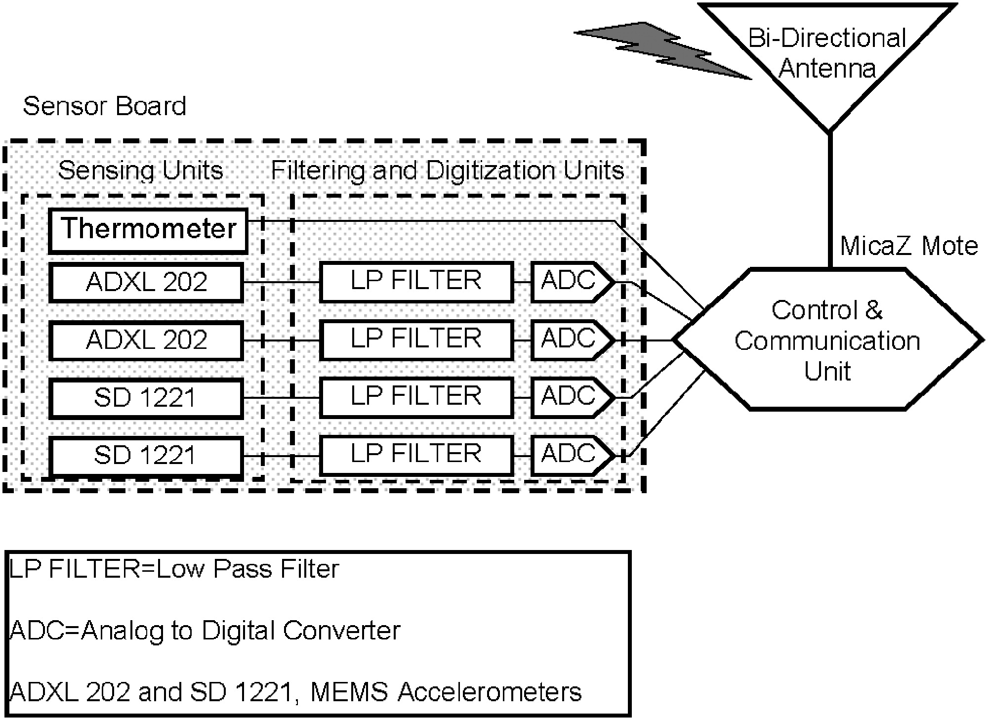 Design And Implementation Of Scalable Wireless Sensor Network For Accelerometer Schematic Diagram Structural Monitoring Journal Infrastructure Systems Vol 14 No 1