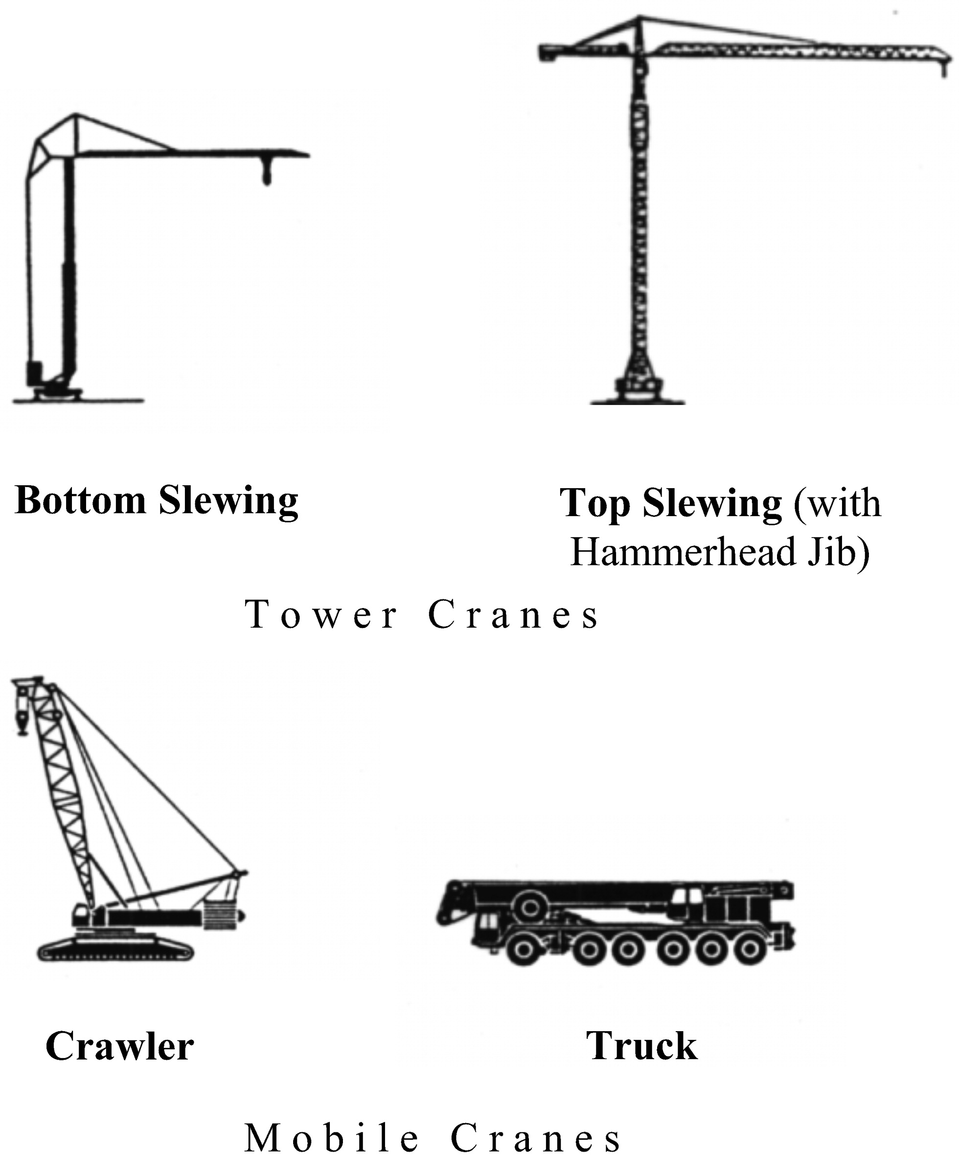 basic crane diagram