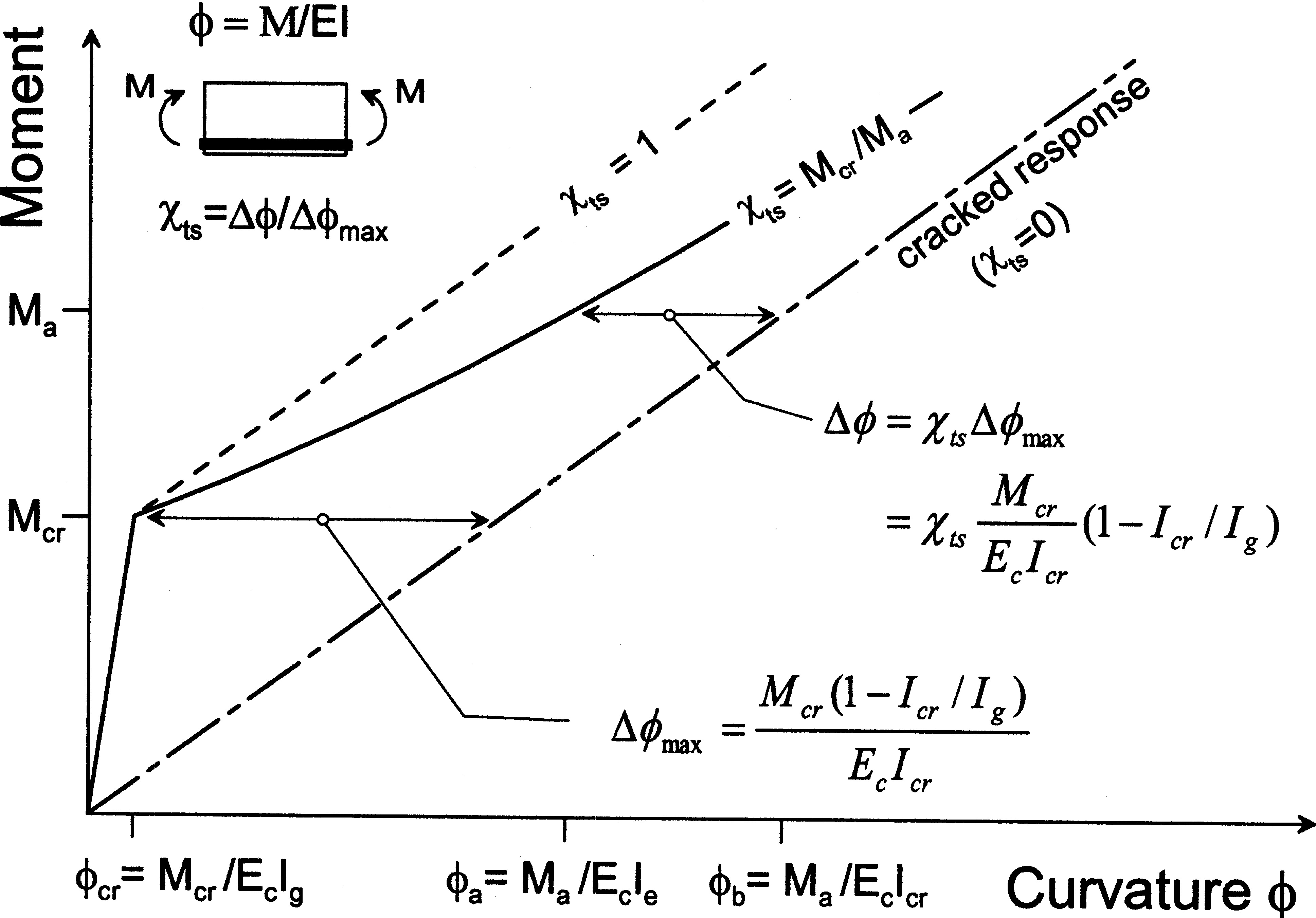 Deflection Calculation of FRP Reinforced Concrete Beams