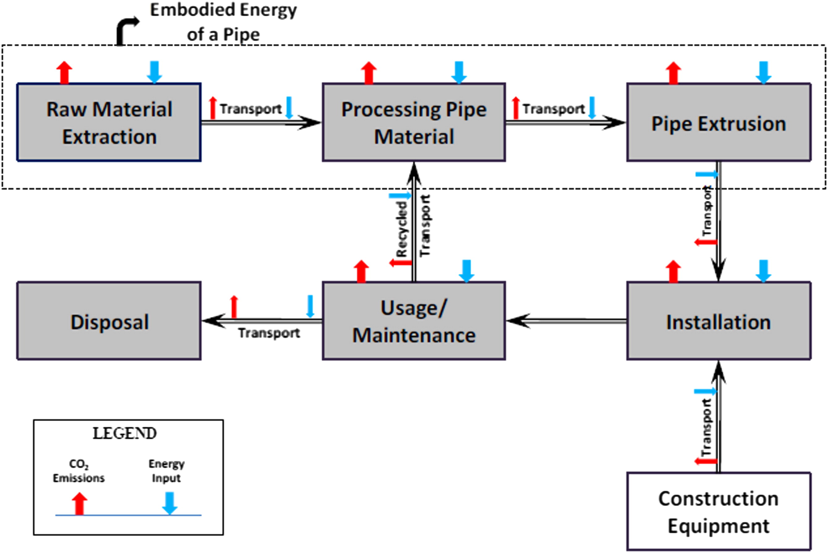 Estimation Of Co2 Emissions From The Life Cycle A Potable Water Electrical Wiring Symbols For Legend Backhoe Pipeline Project Journal Management In Engineering Vol 28 No 1