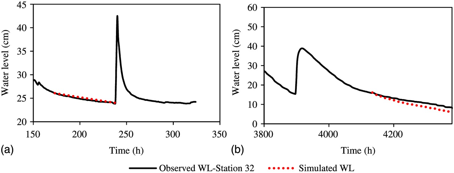 Wetland Water-Level Prediction Using ANN in Conjunction with