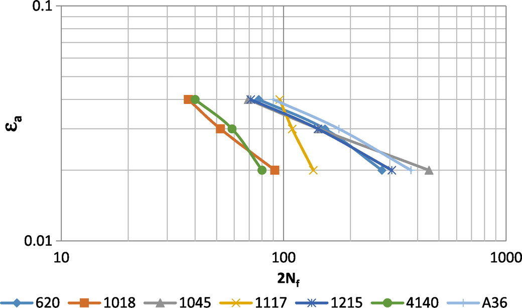 Evaluation of the Low-Cycle Fatigue Life in Seven Steel Bar