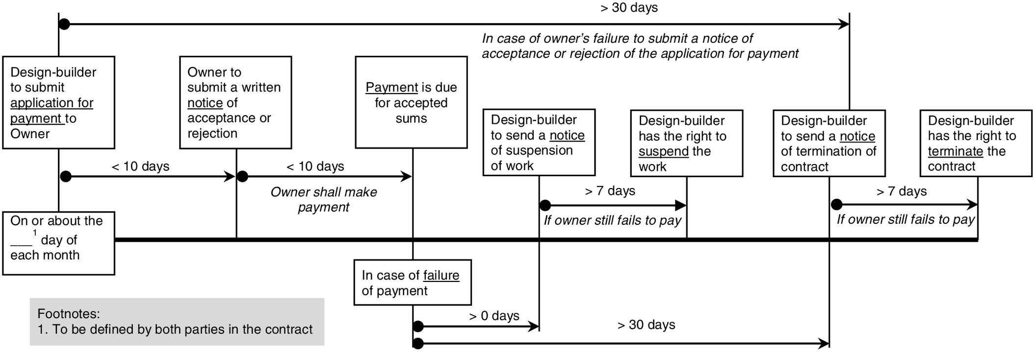 Administering Employers' Payment Obligations under National