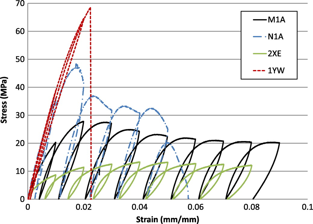 Fabrication and Cyclic Behavior of Highly Ductile