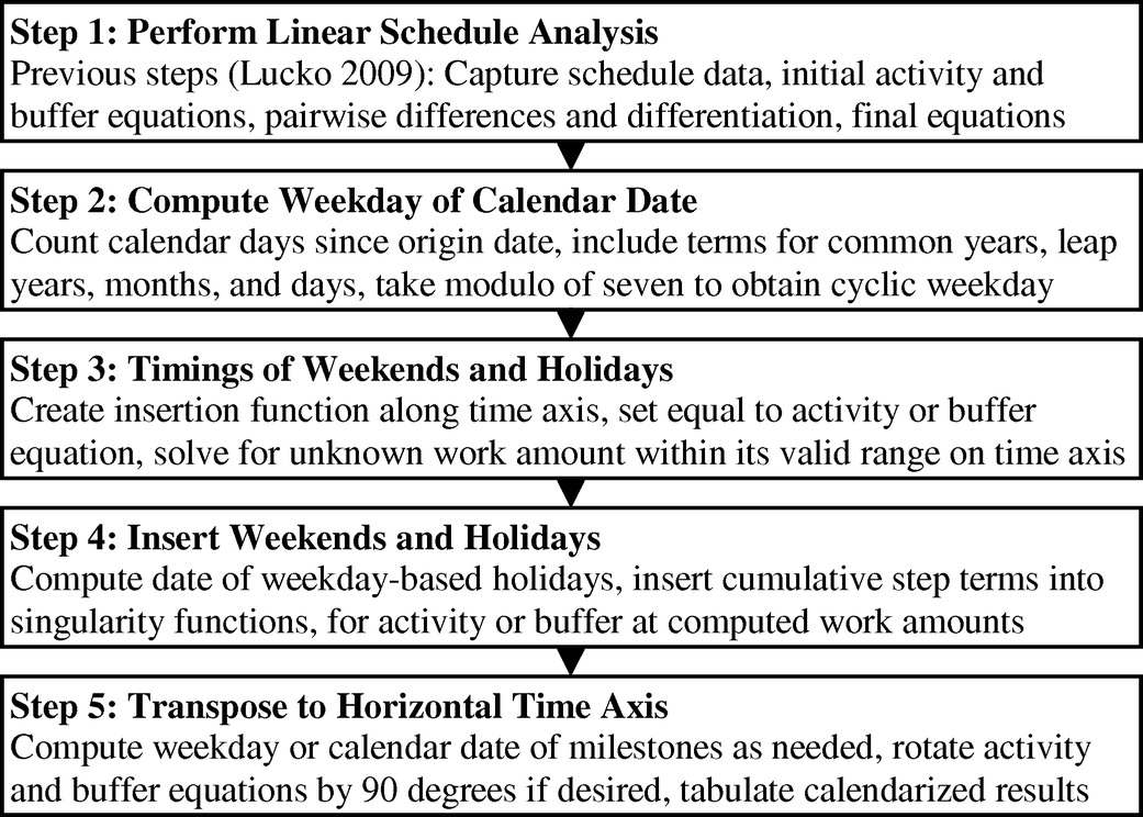 Temporal Constraints in Linear Scheduling with Singularity