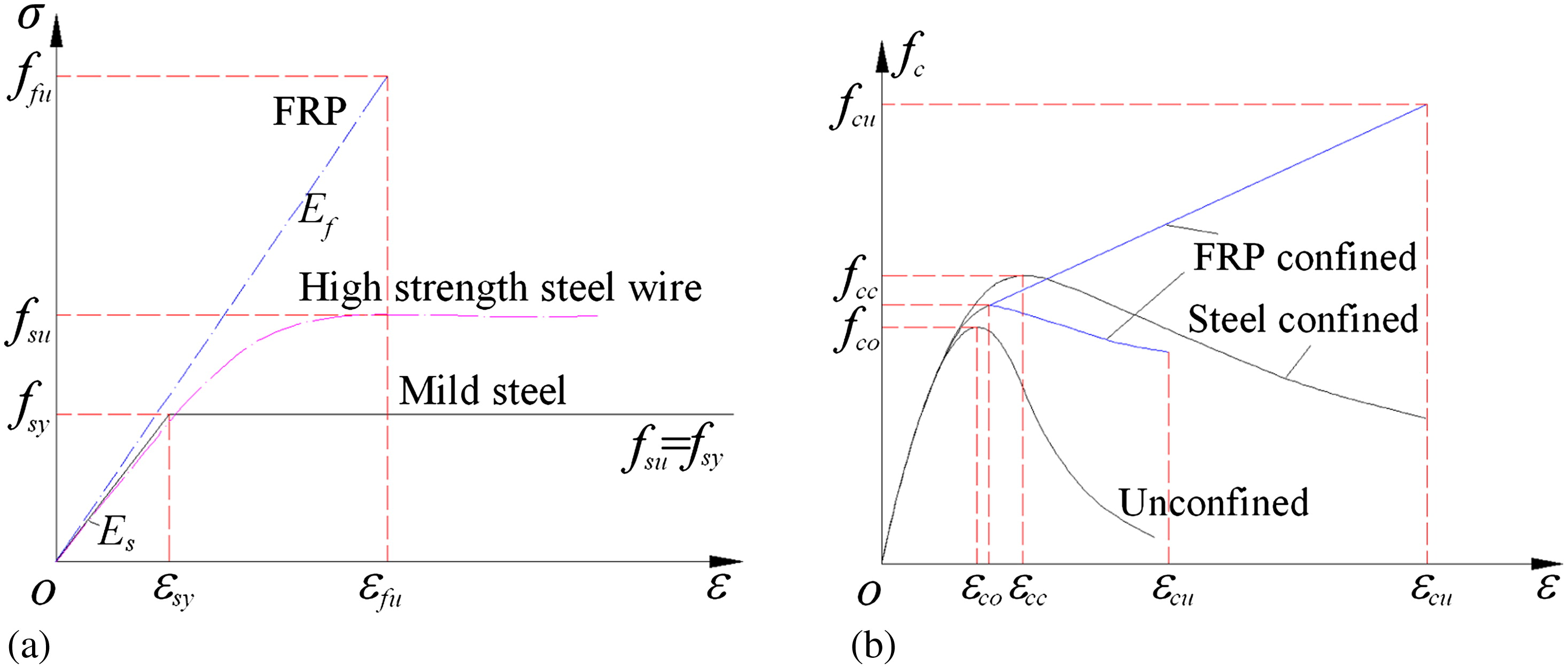 General Stress Strain Model For Steel And Frp Confined Concrete Curve Relationship Diagram Explanation Journal Of Composites Construction Vol 19 No 4